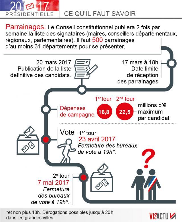 Lections pr sidentielles 2017 - Dates elections presidentielles france ...